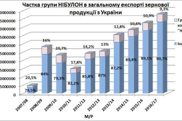 Підсумки 2016/17 МР: «НІБУЛОН» підтвердив статус лідера на ринку зерна